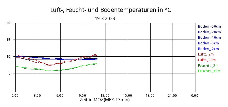 Zeitreihe Temperaturen des Meteorologischen Instituts der LMU
