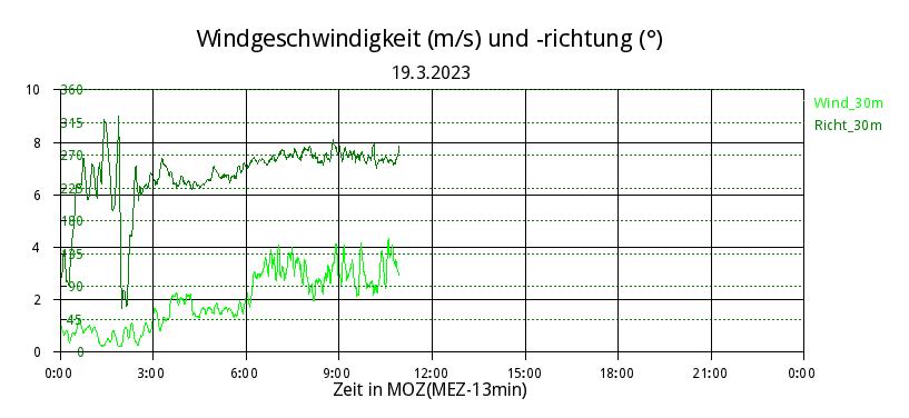 Zeitreihe Windgeschwindigkeiten des Meteorologischen Instituts der LMU